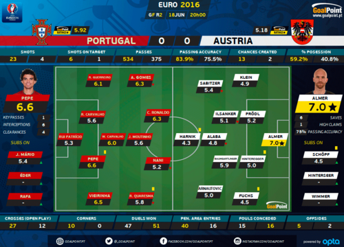 Portugal-Áustria-Ratings-Goalpoint-Euro2016.png