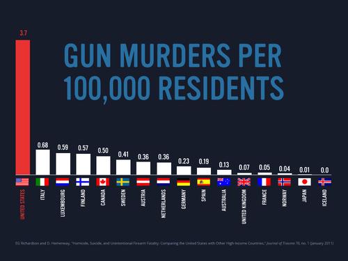 Gun murders.png