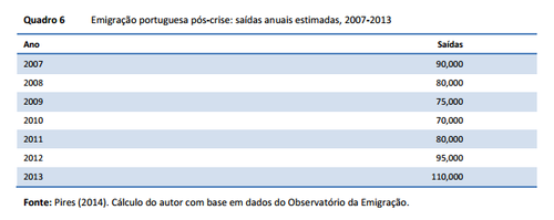 portuguese emigration stats.PNG
