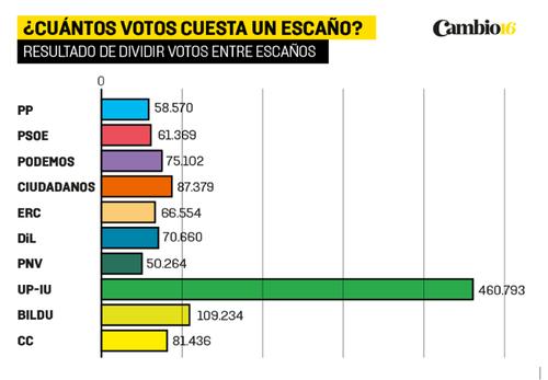 votosmandatosEspanha.png