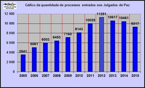 MovimentoProcessualJulgadosPaz20052015=GraficoEntr