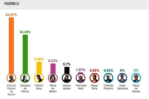 Padornelo Eleições Presidenciais 2016.jpg