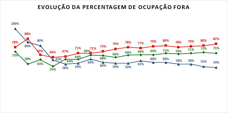 Percentagem ocupação fora.png