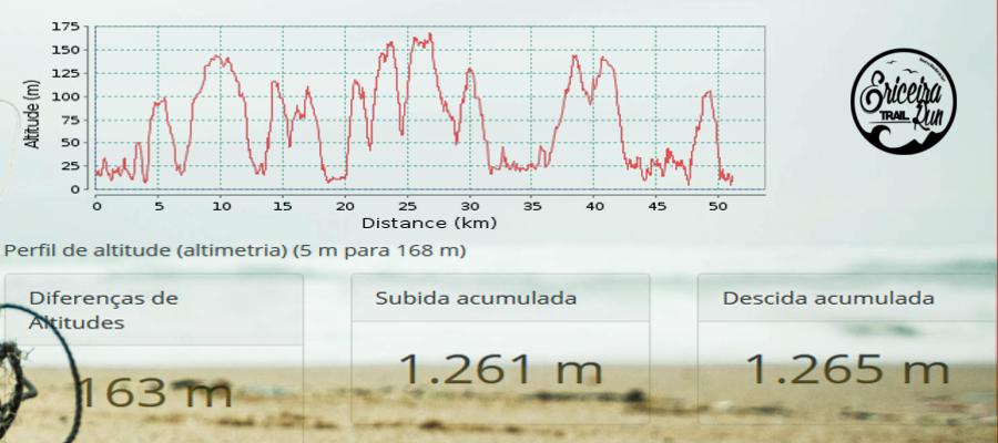altimetria 55KM