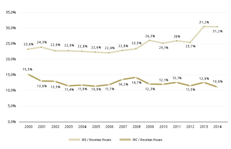 impostos 2000-2014
