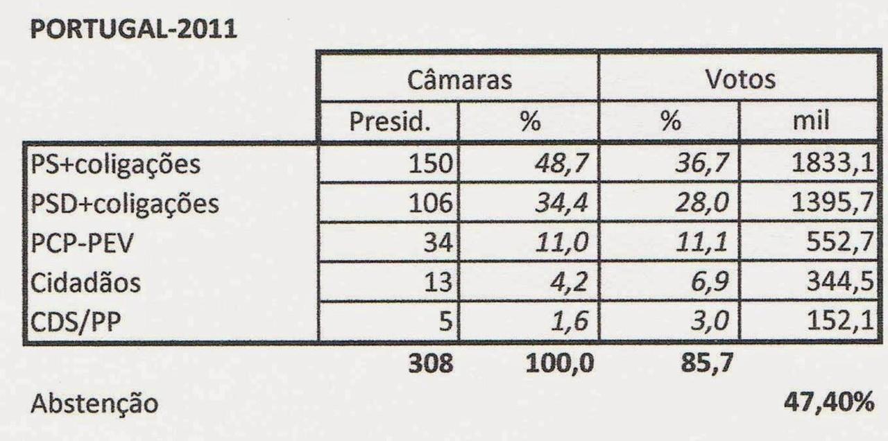PORTUGAL-eleições2013-11