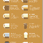What Your Coffee Says About You em Visual.ly