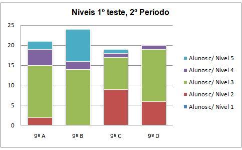teste1_2P_9ano_niveis