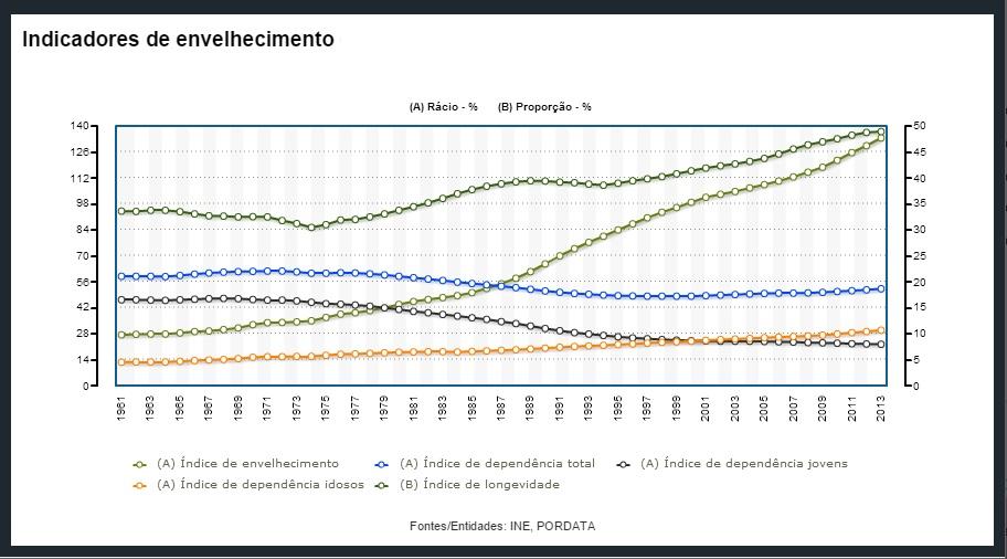 Indices do envelhecimento.jpg