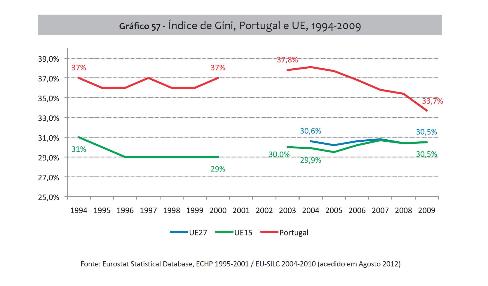 Desigualdades, Gini 1994-2009.png