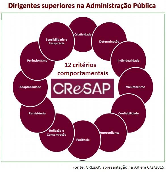 CREsAP_Dirigentes na AP_12 critérios de comportam
