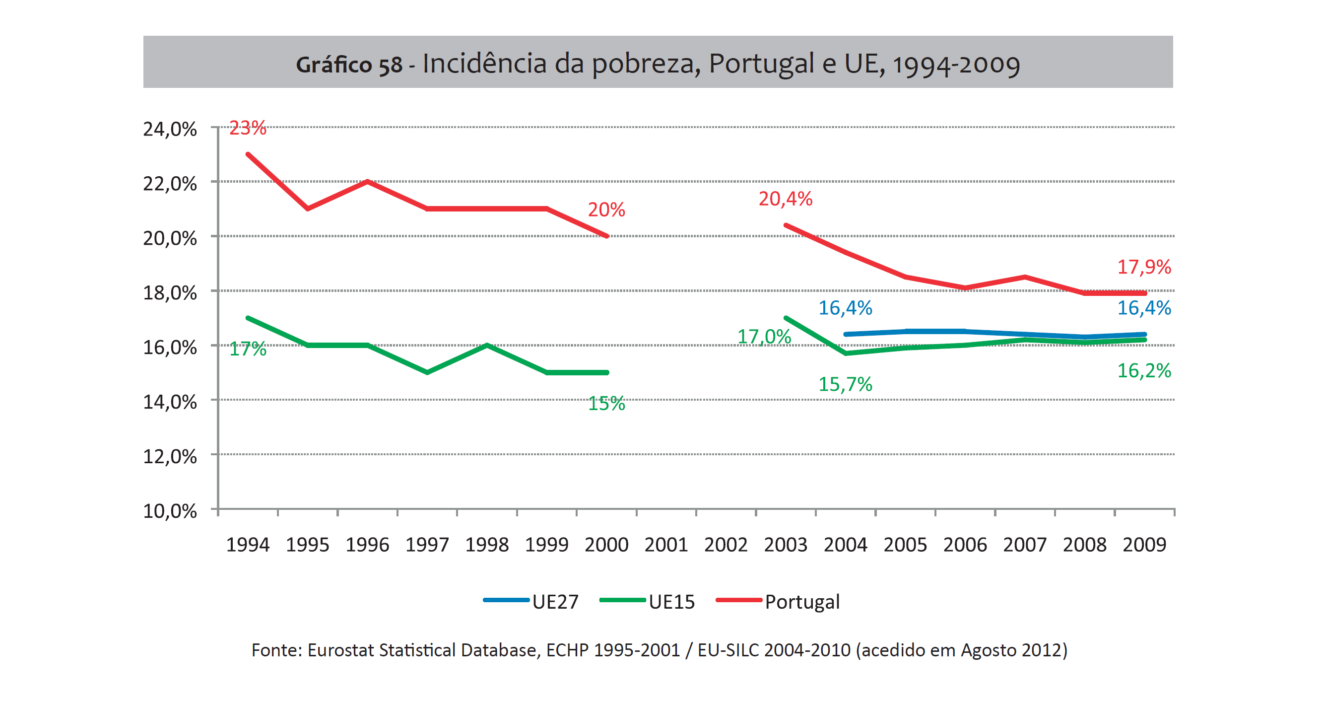 Desigualdades, Incidência de Pobreza 1994-2009.pn